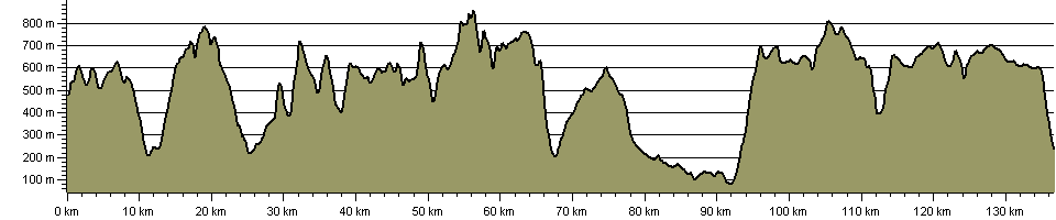 Brecon Beacons Traverse - Route Profile