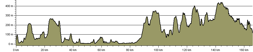 Samaritans Way South West, Bristol to Lynton - Route Profile