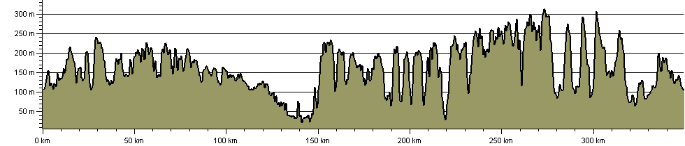 Cotswold Round - Route Profile