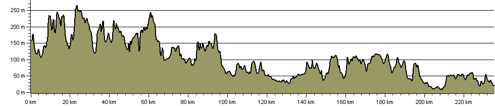 Icknield Way Trail - Route Profile