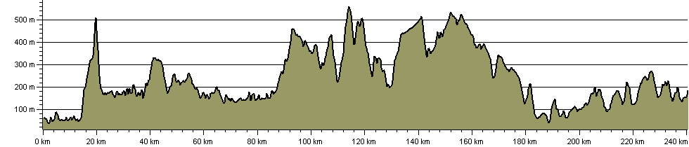 Lake to Lake Walk - Route Profile