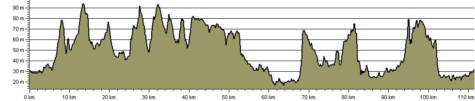 North Bedfordshire Heritage Trail - Route Profile