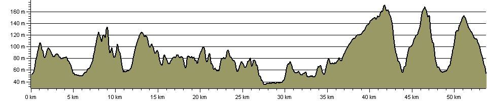 Sarum Way - Route Profile