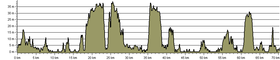 Stour and Orwell Walk - Route Profile
