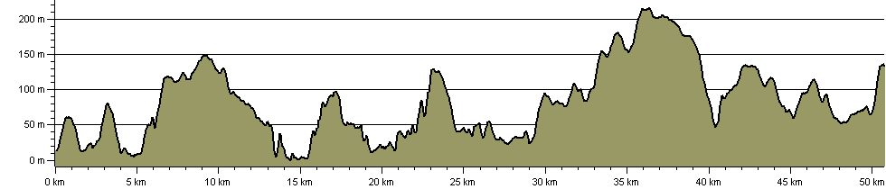 Tamar Valley Discovery Trail - Route Profile