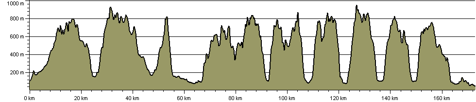 Wainwright Memorial Walk - Route Profile
