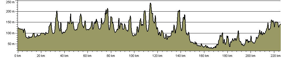 Warwickshire Villages Trail - Route Profile