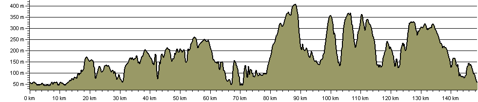 Inn Way...to the North York Moors - Route Profile