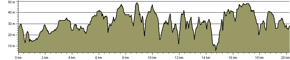 Durham Coastal Footpath - Route Profile
