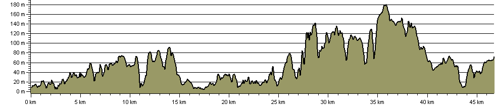 Berwickshire Coastal Path - Route Profile