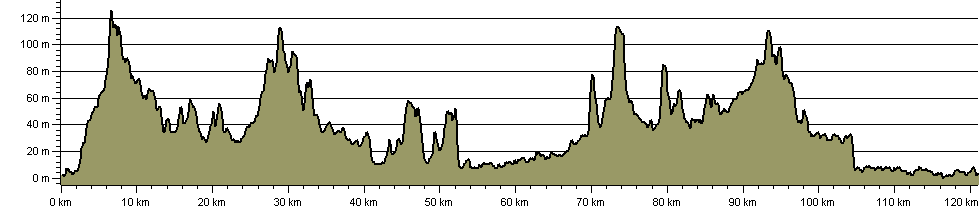 Capital Ring - Route Profile