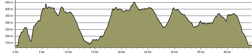 Aiggin Stone Amble Anytime Challenge - Route Profile