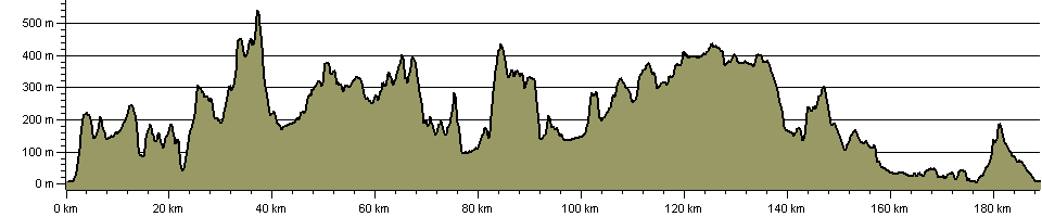 Clwydian Way - Route Profile