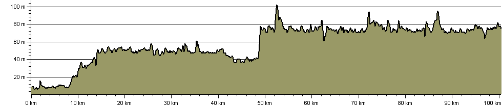 Edinburgh to Glasgow Canals Walk (Forth & Clyde, and Union) - Route Profile
