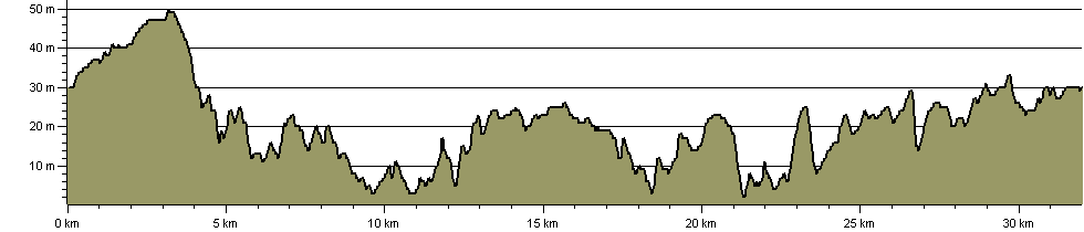 Kesgrave Outer Ring - Route Profile