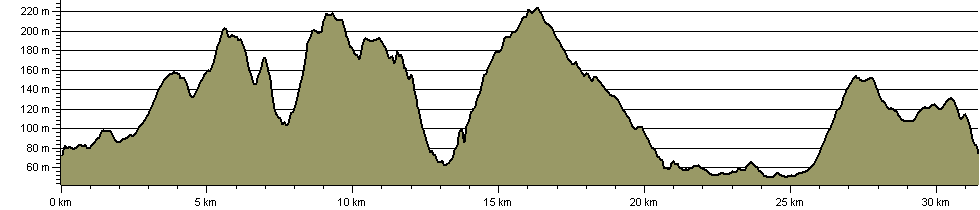 Brighouse Boundary Walk - Route Profile