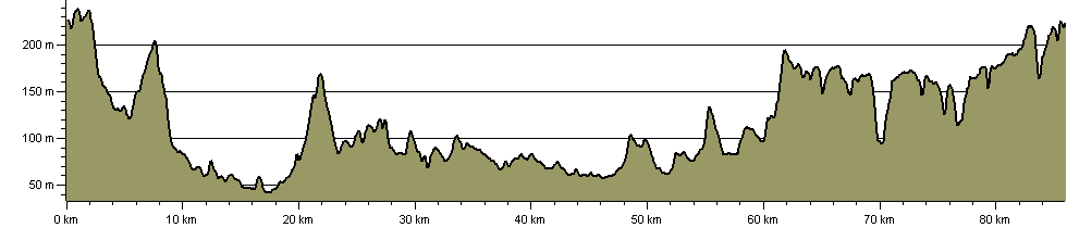 Tandridge Border Path - Route Profile