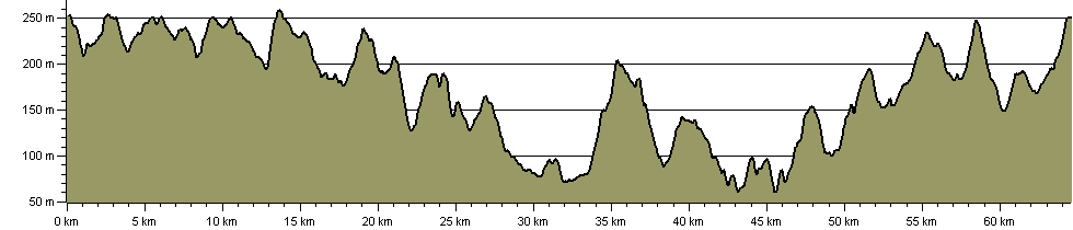 Denby Way - Route Profile