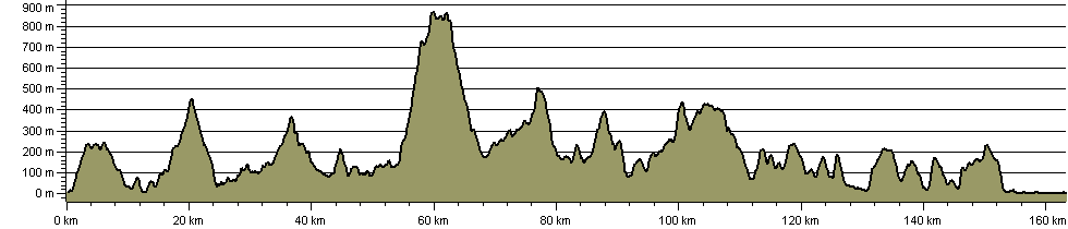 Dyfi Valley Way - Route Profile
