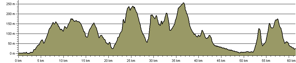 East Devon Way - Route Profile