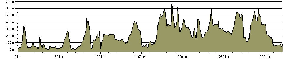 Famous Highland Drove Walk - Route Profile