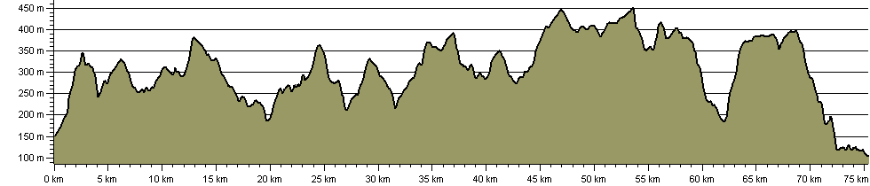 Four Pikes Hike - Route Profile