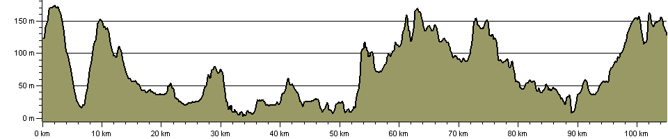 Great North Forest Heritage Trail - Route Profile