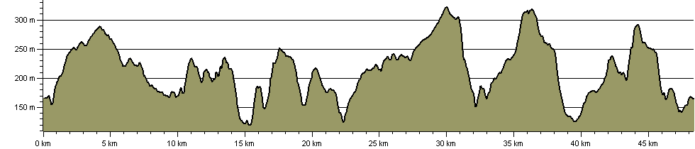 Hambleton Hobble - Route Profile