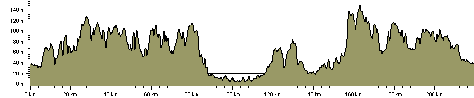 Harcamlow Way - Route Profile