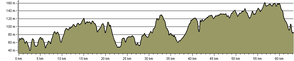 Hertfordshire Chain Walk - Route Profile
