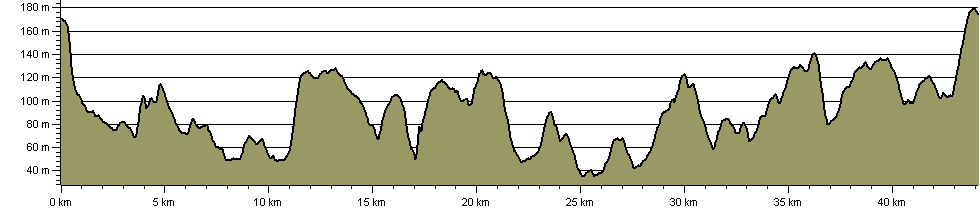 Tunbridge Wells Circular Walk - Route Profile