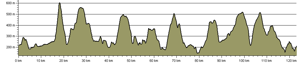 Inn Way ... to the Yorkshire Dales - Route Profile