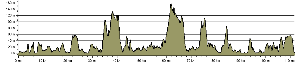 Isle of Wight Coast Path - Route Profile