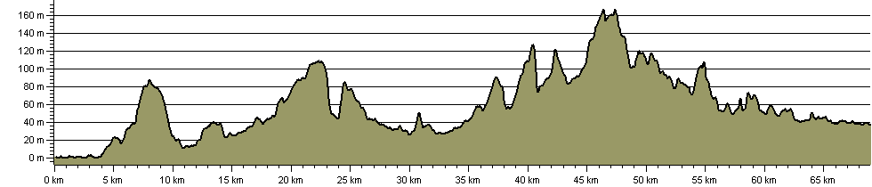 Allan King Way - Route Profile