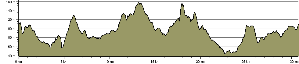 Kinver Clamber - Route Profile