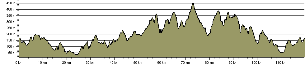 Kirklees Way - Route Profile