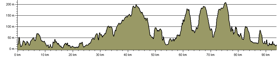 Landsker Borderlands Trail - Route Profile