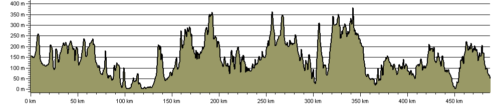 Land's End Trail - Route Profile