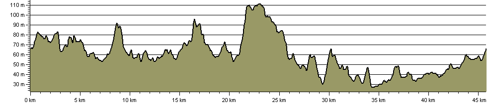 Little John Challenge Walk - Route Profile