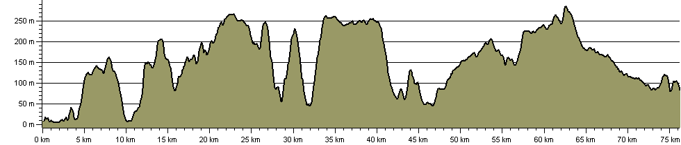 Mendip Ways - Route Profile
