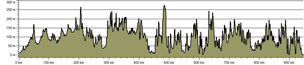 Monarch's Way - Route Profile