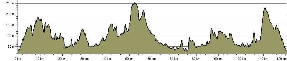 Blackmore Vale Path - Route Profile