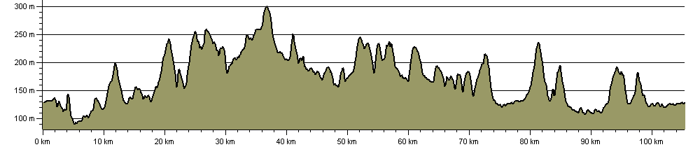 Diamond Way (North Cotswold) - Route Profile