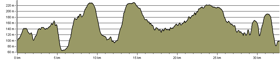 North Wolds Walk (20) - Route Profile