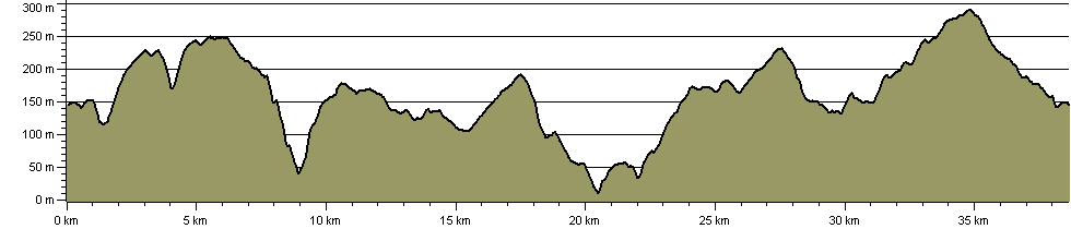 North Yorkshire Moors Challenge Walk - Route Profile
