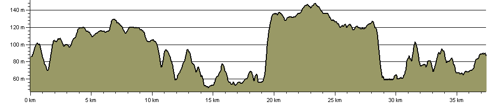 Old Sarum Challenge - Route Profile