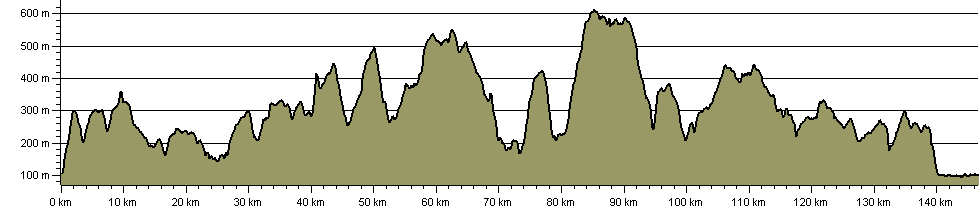 Peak District High Level Route - Route Profile