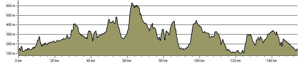 Peakland Way - Route Profile