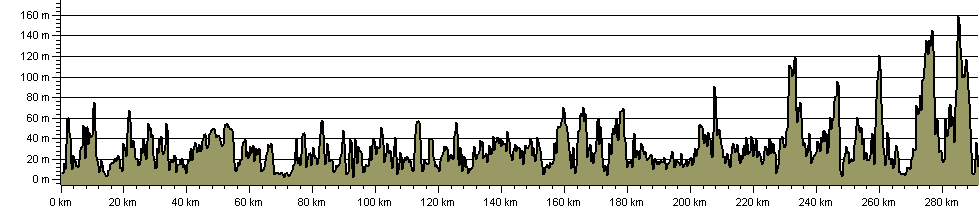 Pembrokeshire Coast Path National Trail - Route Profile