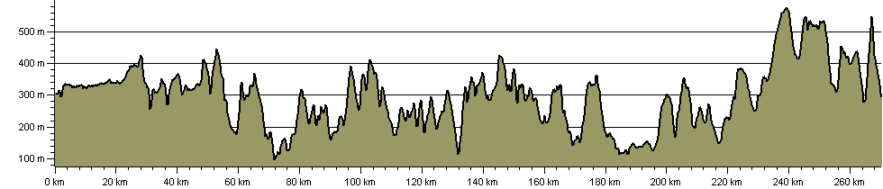 Pennine Bridleway National Trail - Route Profile